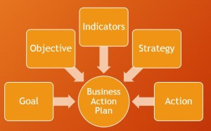... Business Action Plan Components