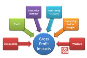 Impacts on Gross Profit Margins