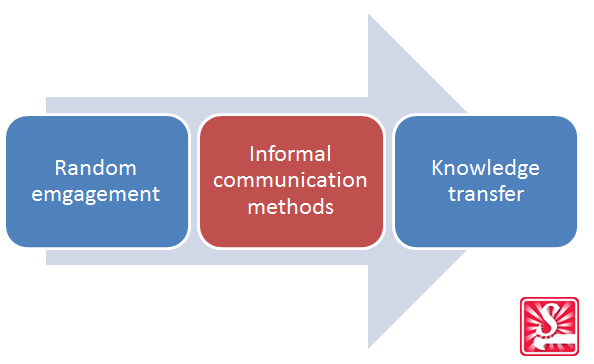 Informal communication fit