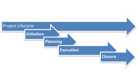 Project lifecycle image