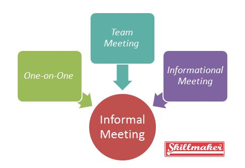 types connected with formalized meetings