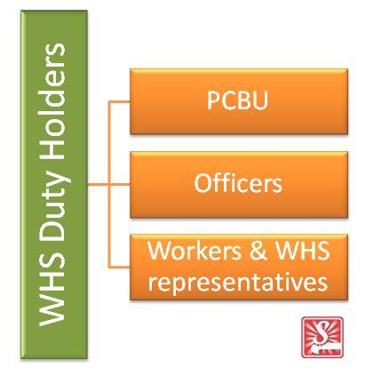 WHS Duty Holders
