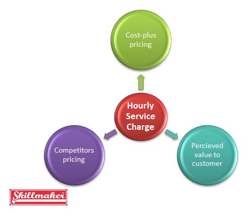 hourly service charge smart art