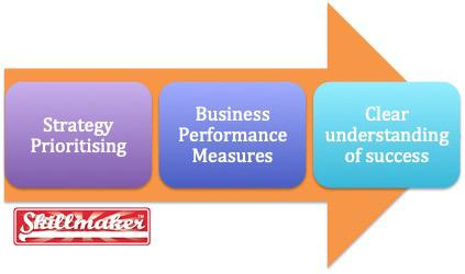 Business Performance Measures process - MattFChampion